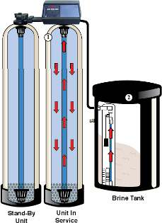 Twin Tank Water Softeners Do I Need A Twin Tank Softener