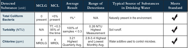 Minneapolis Water Quality Report 2011